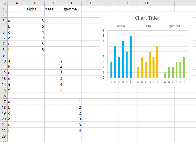 Converted Chart and Data