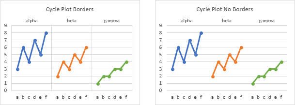 Create Cycle Plots with or without Borders