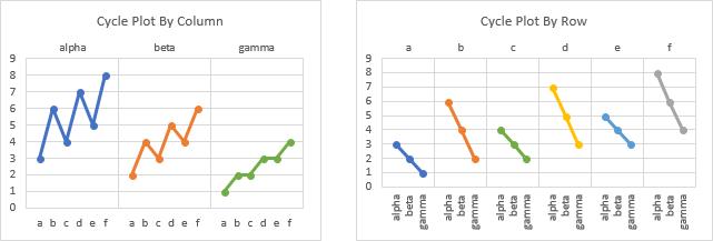 Create Cycle Plots by Row or Column of Original Data Range