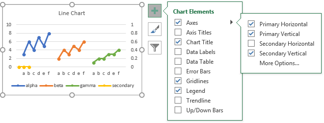 Here Are the Default Secondary Axes Excel Thinks We Want