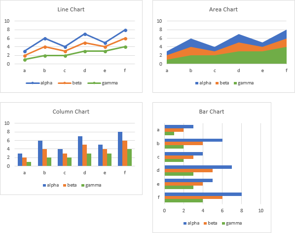 Non-Cycle Charts from Starting Data
