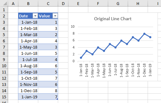 Regular Line Chart from a Table