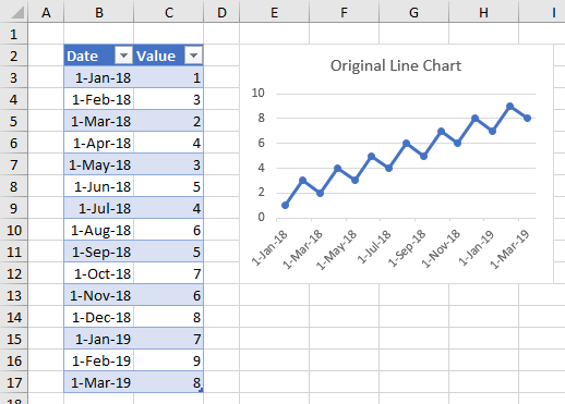 Regular Line Chart from an Expanded Table