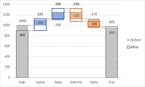 Dual Waterfall Chart Labels