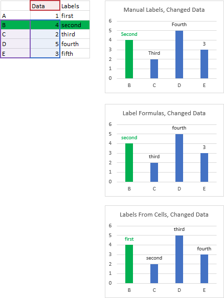 Example C - Labels Follow Data Points