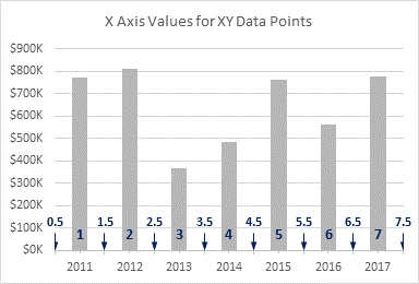 X Values for XY Chart Data Points