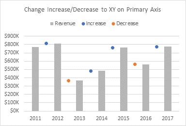Change Increase and Decrease Chart Type to XY Scatter on Primary Axis