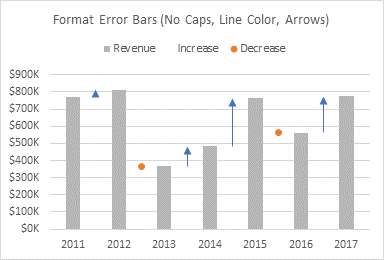 Format 'Increase' Error Bars: Line Color, Arrows