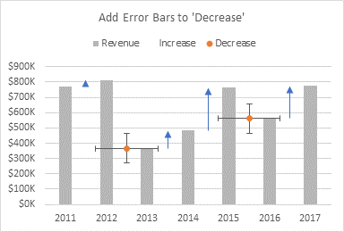 Add Error Bars to 'Decrease' Series