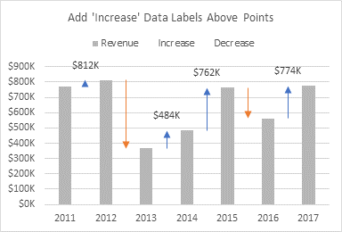 Add 'Increase' Data Labels