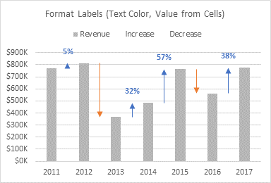 Format 'Increase' Data Labels: Font Color, Value from Cells