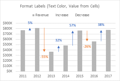 Format 'Decrease' Data Labels: Font Color, Value from Cells
