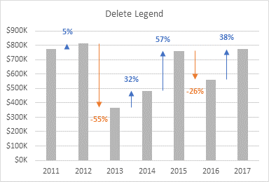 Delete Legend