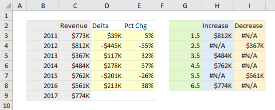 Data for Column Chart and Dummy XY Series