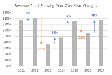 Revenue Chart Showing Year-Over-Year Variances
