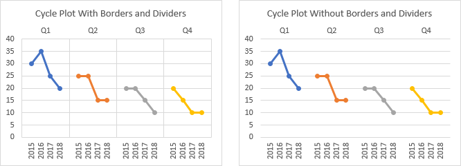 Cycle Plot with and without Borders and Dividers