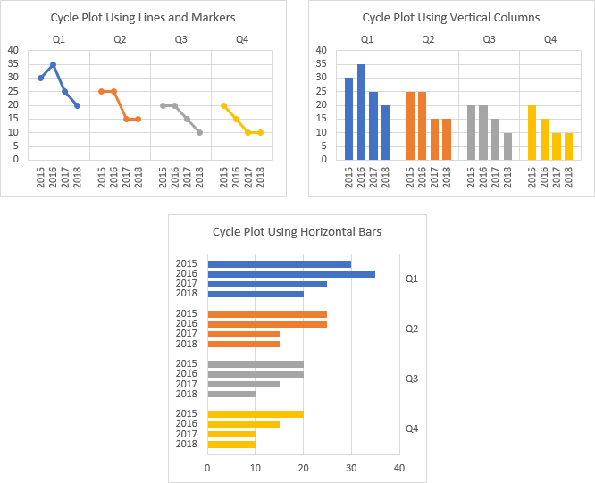 Line, Column, and Bar Chart Types area available for Cycle Plots