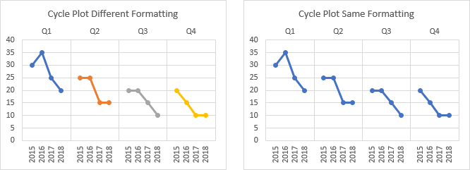Cycle Plot Series with Different or Same Formatting