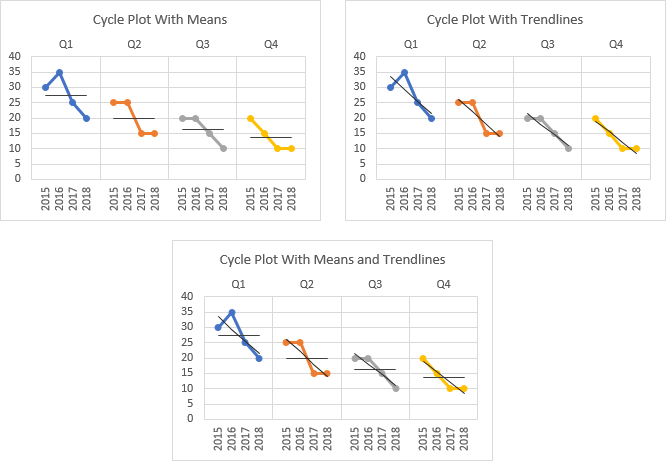 Cycle Plot with Means, Trendlines, or Both