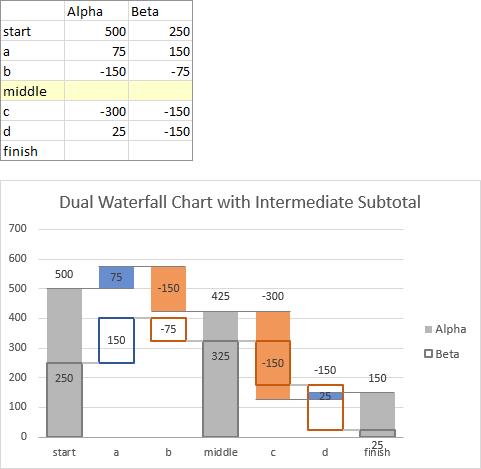 Dual Waterfall Chart with Intermediate Subtotals