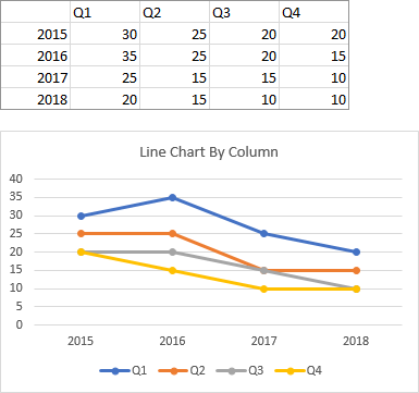 Line Chart Plotted by Column