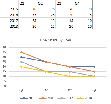 Line Chart Plotted by Row