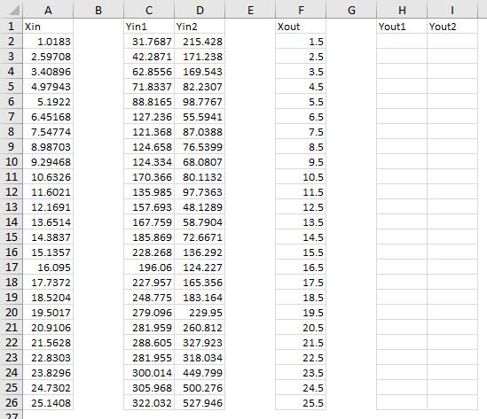 LOESS Example 4 Input Data