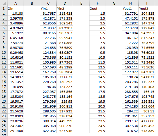 LOESS Example 4 Input and Output Data