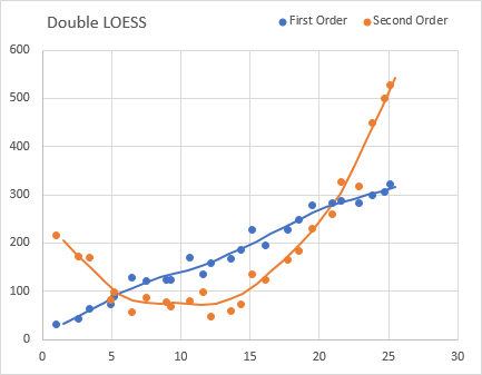 LOESS Example 4 Plotted
