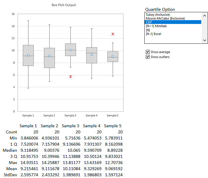 Box Plot Output with Chart and Controls
