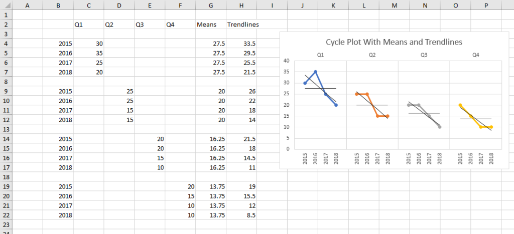 Cycle Plot Output with Means and Trendlines