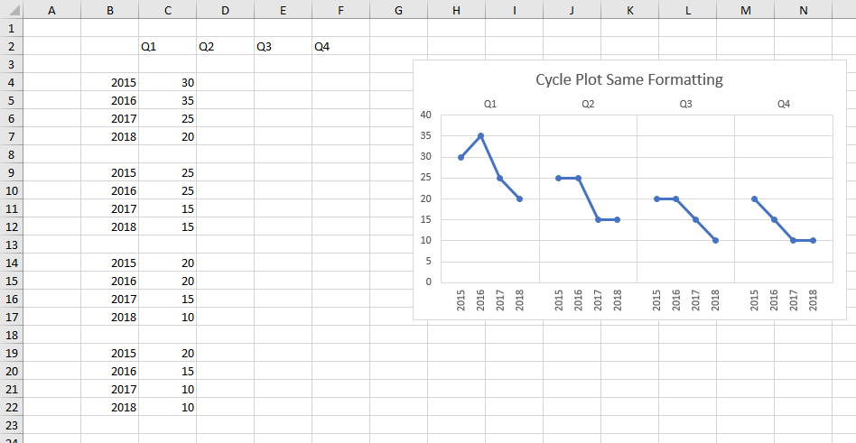 Cycle Plot Output for Same Formatting of Series