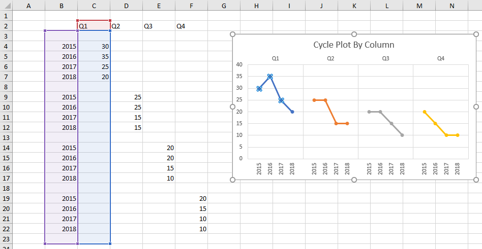 Cycle Plot Output Highlighting Data for First Series
