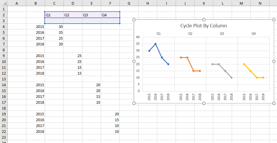 Cycle Plot Output Showing Data for Hidden Series