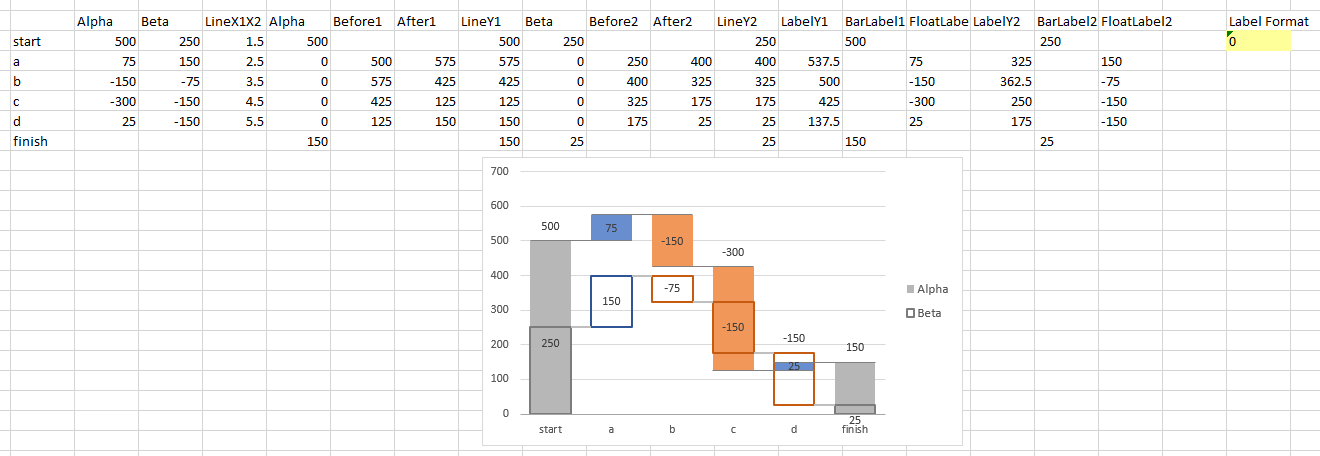Dual Waterfall Chart Output on Active Sheet