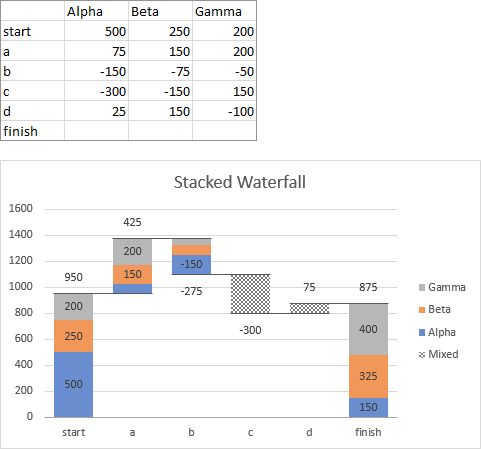 Stacked Waterfall Chart with Three Series