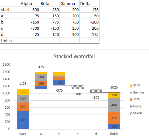 Stacked Waterfall Chart with Four Series