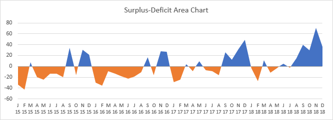 Surplus-Deficit Area Chart