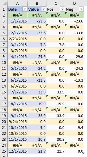 Interpolated Surplus-Deficit Data