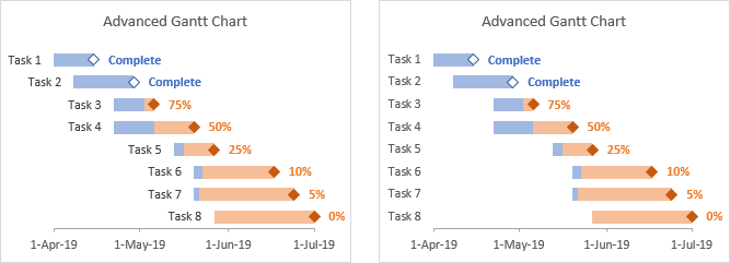 Error Bar Gantt Chart Advanced Task Label Options