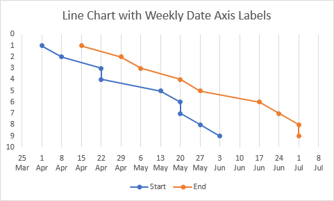 Line Chart with Weekly date axis scale.