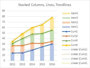 Stacked Columns, Lines, and Trendlines