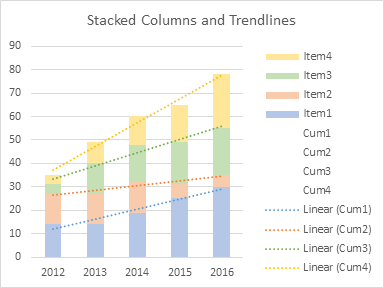 Stacked Columns and Trendlines