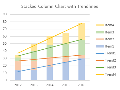 Cleaned Up Stacked Column Chart with Trendlines