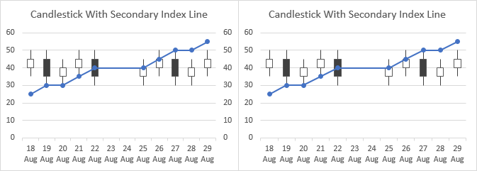 Candlestick Chart with Index on Secondary Axis