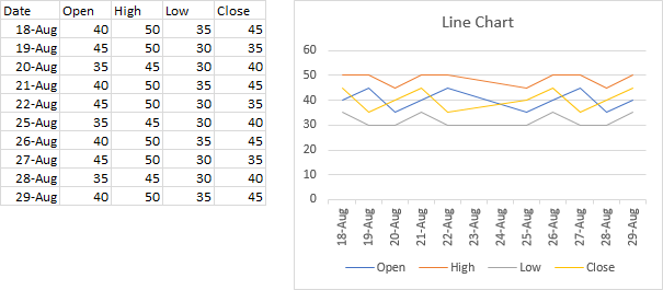 Line Chart with OHLC Data