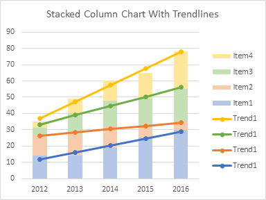 Stacked Column Chart with Trendlines