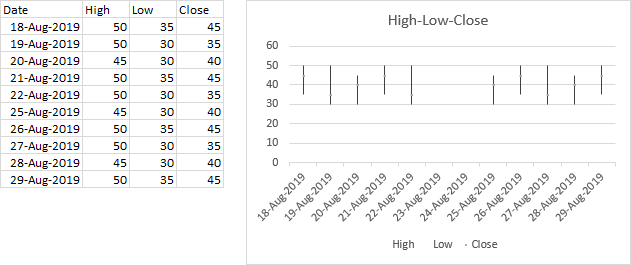 Excel's High-Low-Close Stock Chart