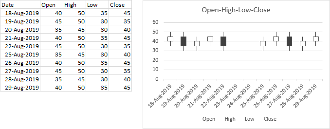Excel's Open-High-Low-Close Stock Chart