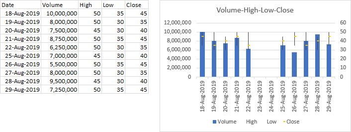 Excel's Volume-High-Low-Close Stock Chart